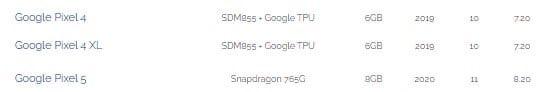 Немного утечек о Google Pixel 5.