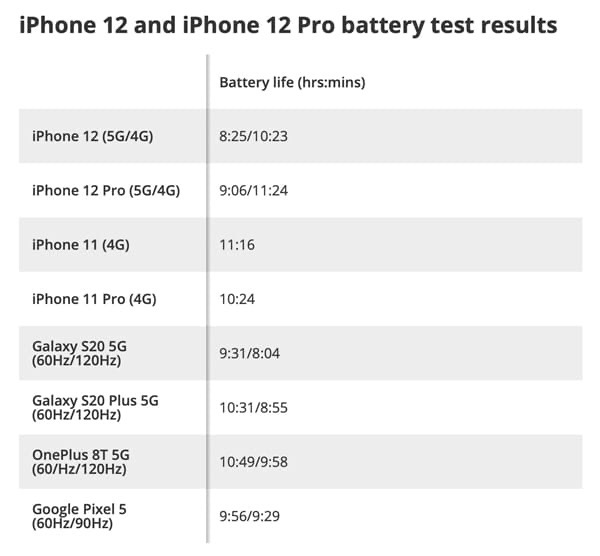Издание Tom's Guide сравнило автономность новых iPhone с Andr...