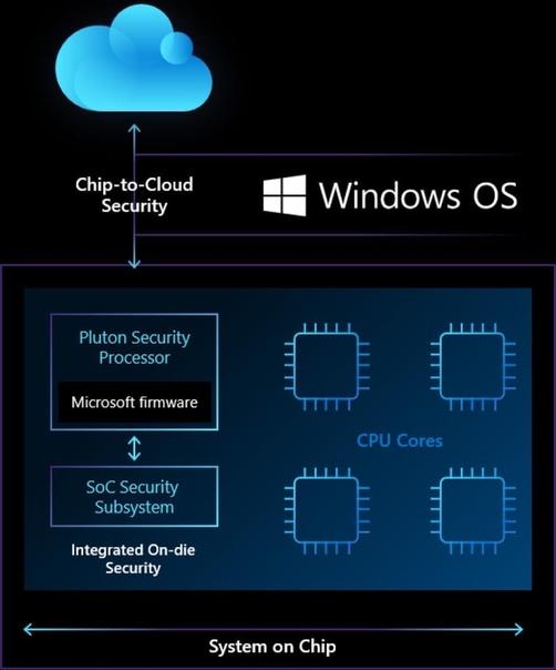 Microsoft разработала собственную аппаратную систему безопасности - Pluton.